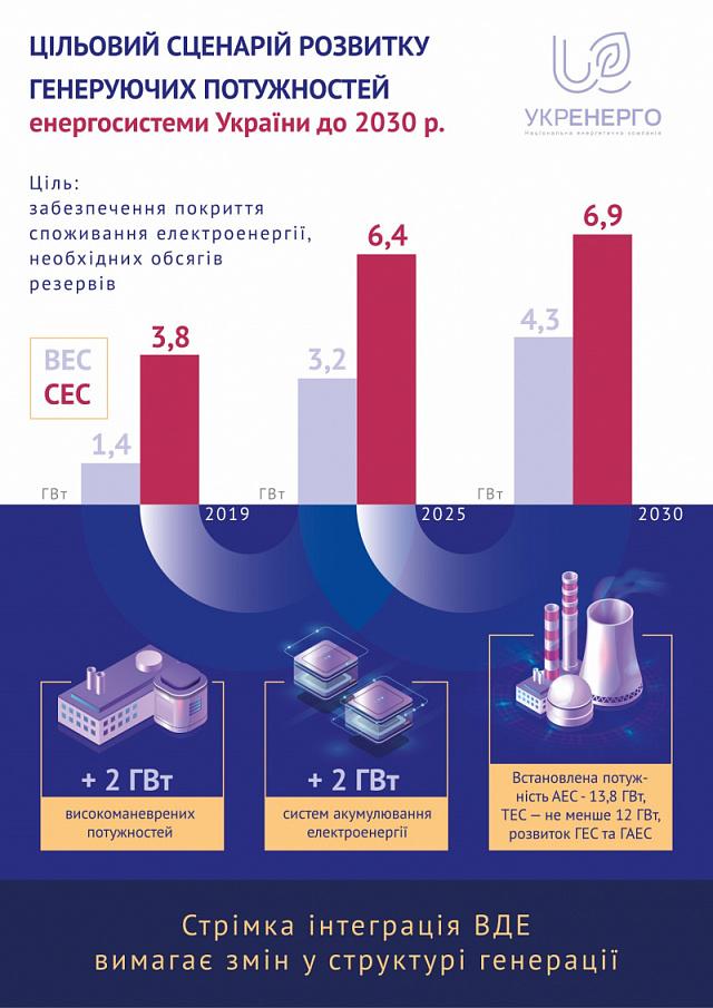 Вже у 2021 р. в Україні мають будуватись 2 гвт систем накопичення енергії та 2 ГВт високоманеврової генерації